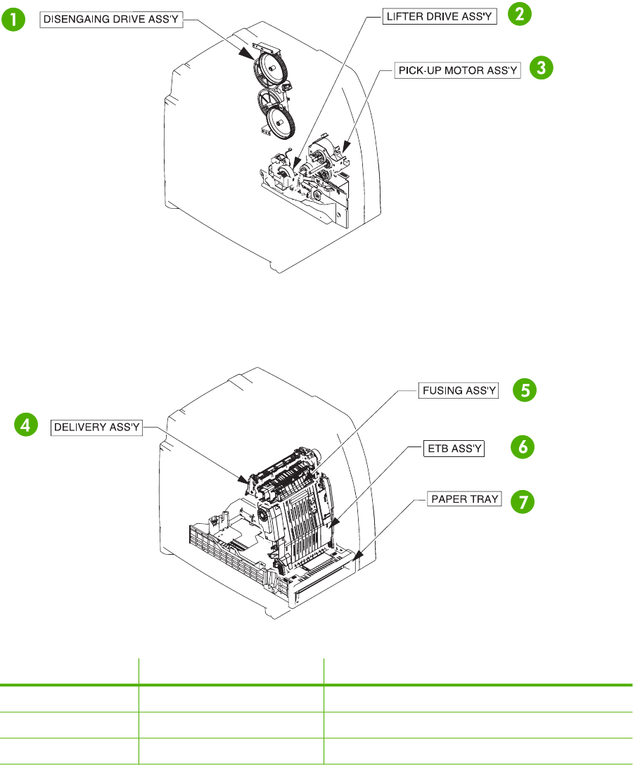 Assembly locations. The following illustrations and parts tables list the  field replaceable units (FRU) for the HP Color. LaserJet 4700 series  printers.
