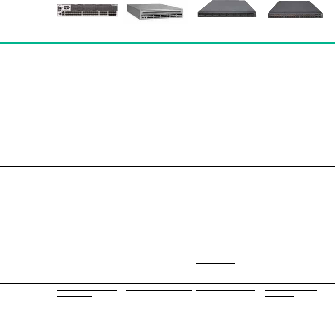 Family guide HPE StoreFabric SAN Infrastructure