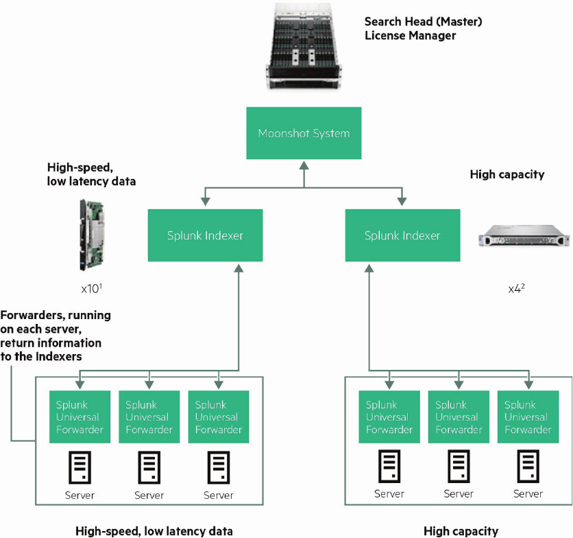 Splunk Enterprise powered by HPE Moonshot and HPE ProLiant DL360