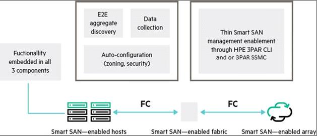 Quickspecs HPE Smart SAN for HPE 3PAR