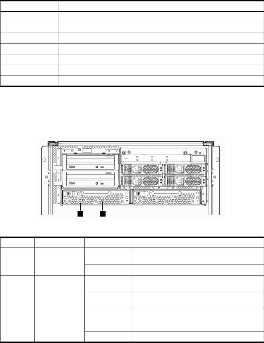 Hp User Service Guide Integrity Rx8640 Hp9000 Rp8440 Server Transmission Module Likewise 120vac To 12vdc Power Supply Schematic Table5 2bpsleds