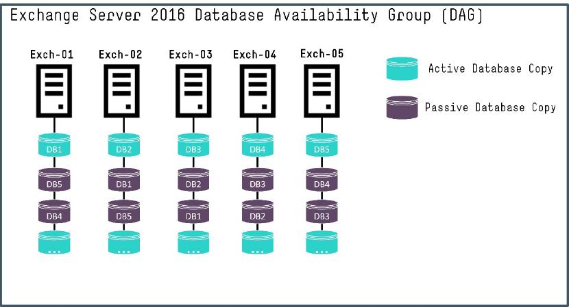 exchange 2016 noderunner.exe high memory
