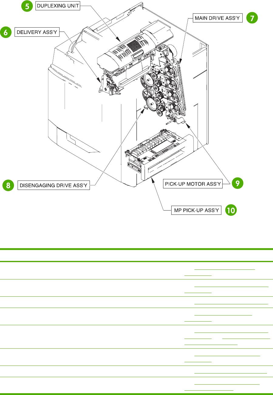 Figure 8-2 HP Color LaserJet 4730mfp major components (2 of 2)
